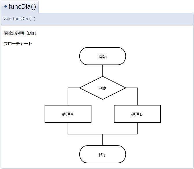 Q&A:Doxygenで構造を記述して各種UML図・メッセージシーケンスチャート・フローチャート等を出力するには ...